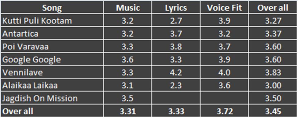 Thuppakki (துப்பாக்கி) Music Review (2/2)