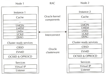 oracle database 11g architecture diagram with explanation wiring for electrical outlet rac 10g and arun sankar