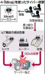 Miraiミライ(ウイルス)の作者は日本人??IoT機器の個人でできる対策は?