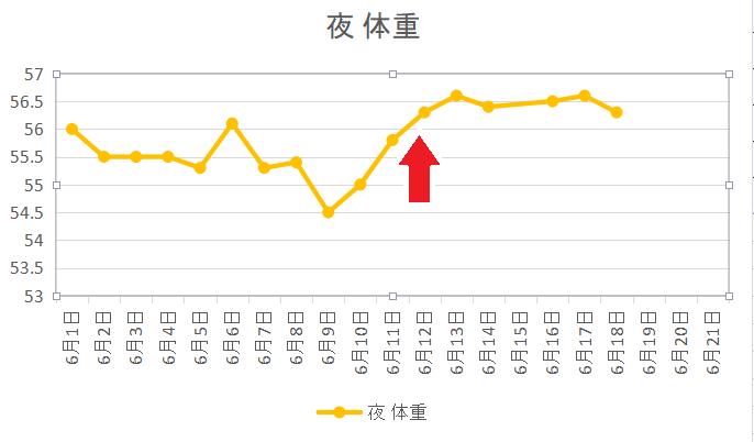 一日一食6週目の体重のグラフ