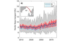 Figur fra Journal of Climate 2019