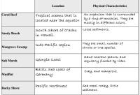 Aquatic Ecosystems: Aquatic Ecosystems Study Guide