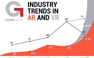 GrowthEnabler Releases New AR & VR Market Pulse Report For the UK