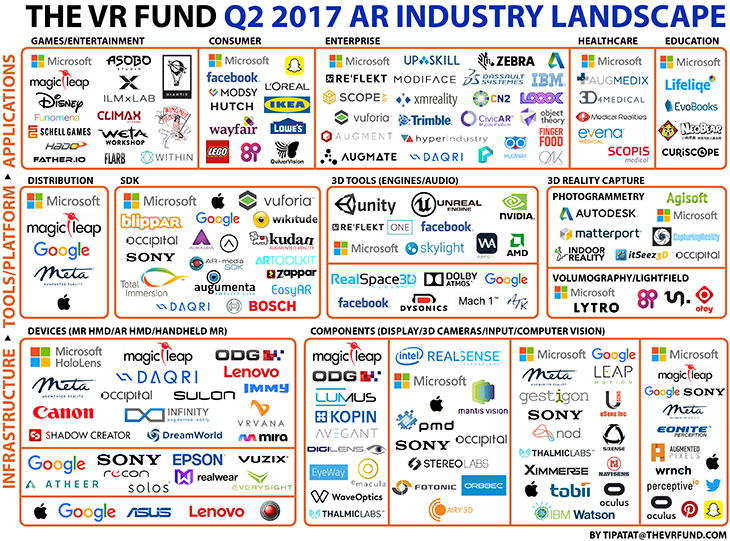 The Venture Reality Fund Releases Q2 2017 Global Augmented Reality Landscape