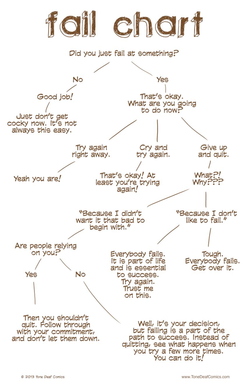 Fail_Chart_1800x