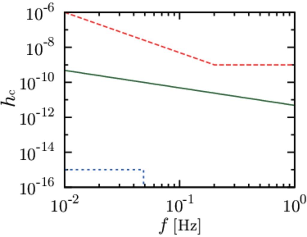 Upper limit on the amplitude of gravitational waves around