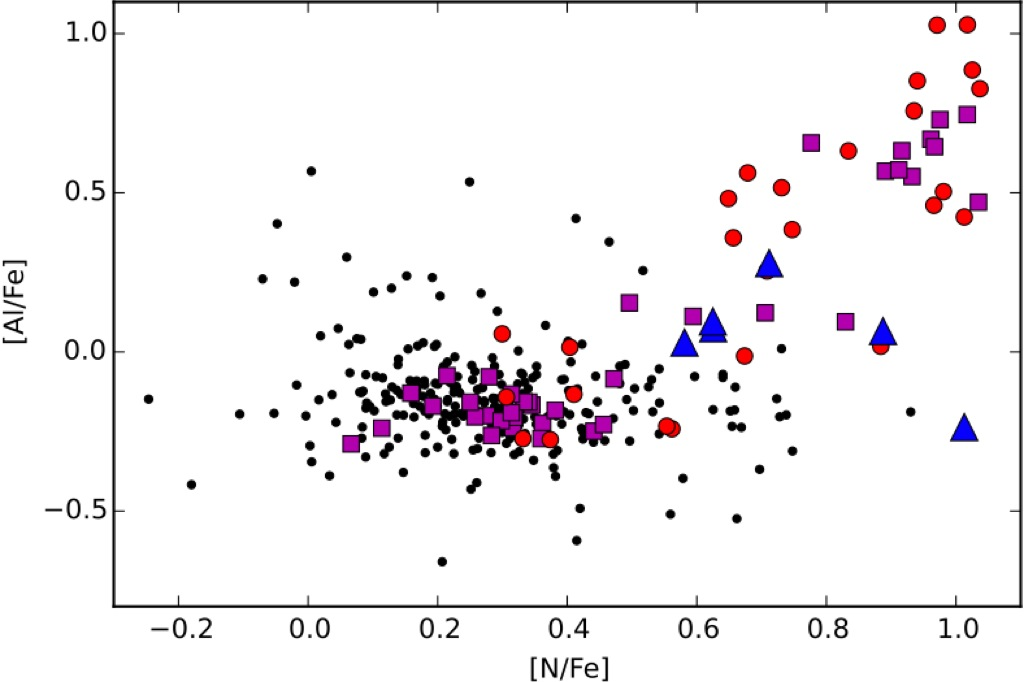 Chemical tagging in the SDSS-III/APOGEE survey: new