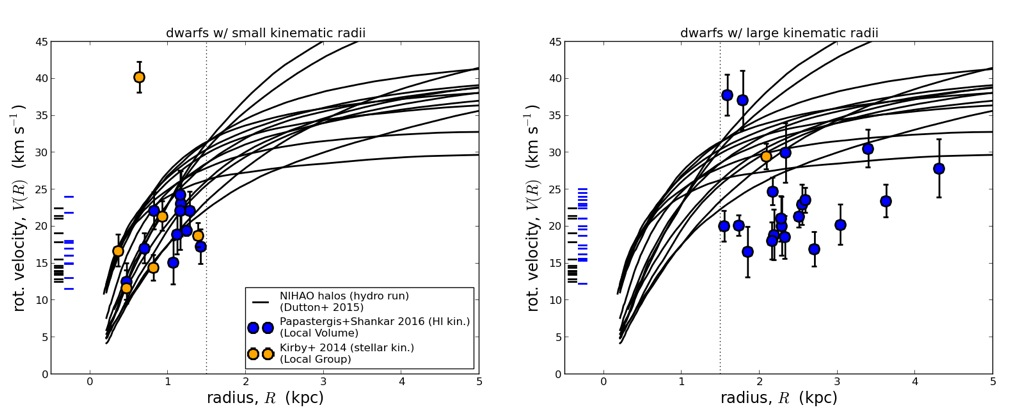 Testing core creation in hydrodynamical simulations using