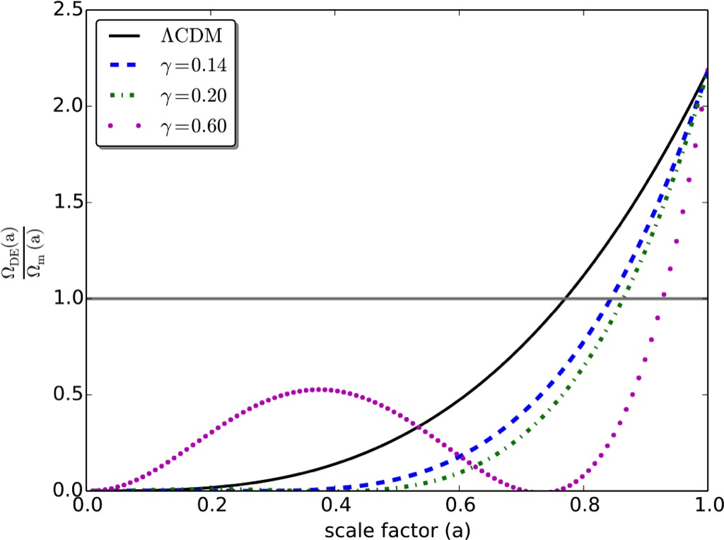 Non-minimal Derivative Coupling Scalar Field