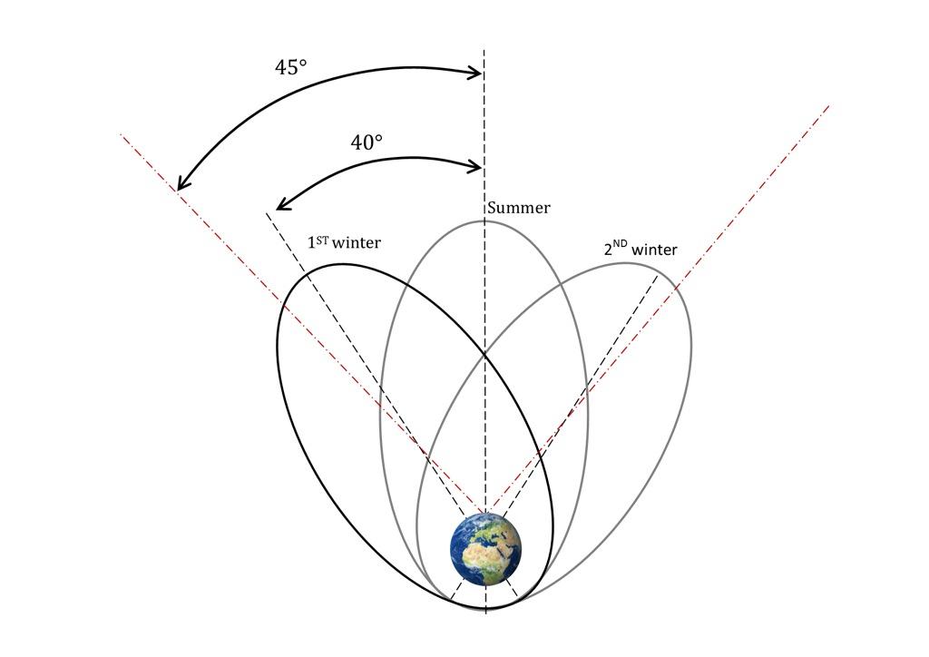 A blueprint for a simultaneous test of quantum mechanics