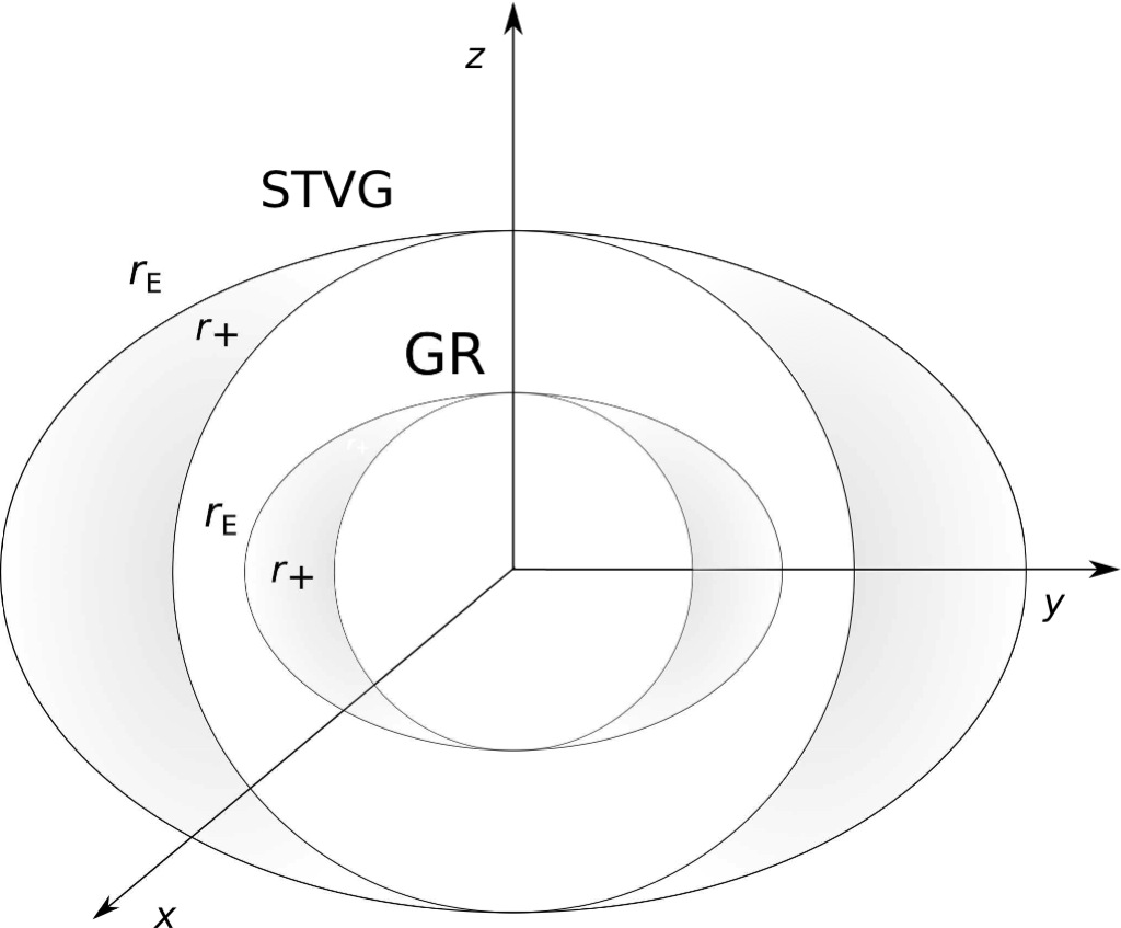 Astrophysical constraints for Scalar-Tensor-Vector Gravity