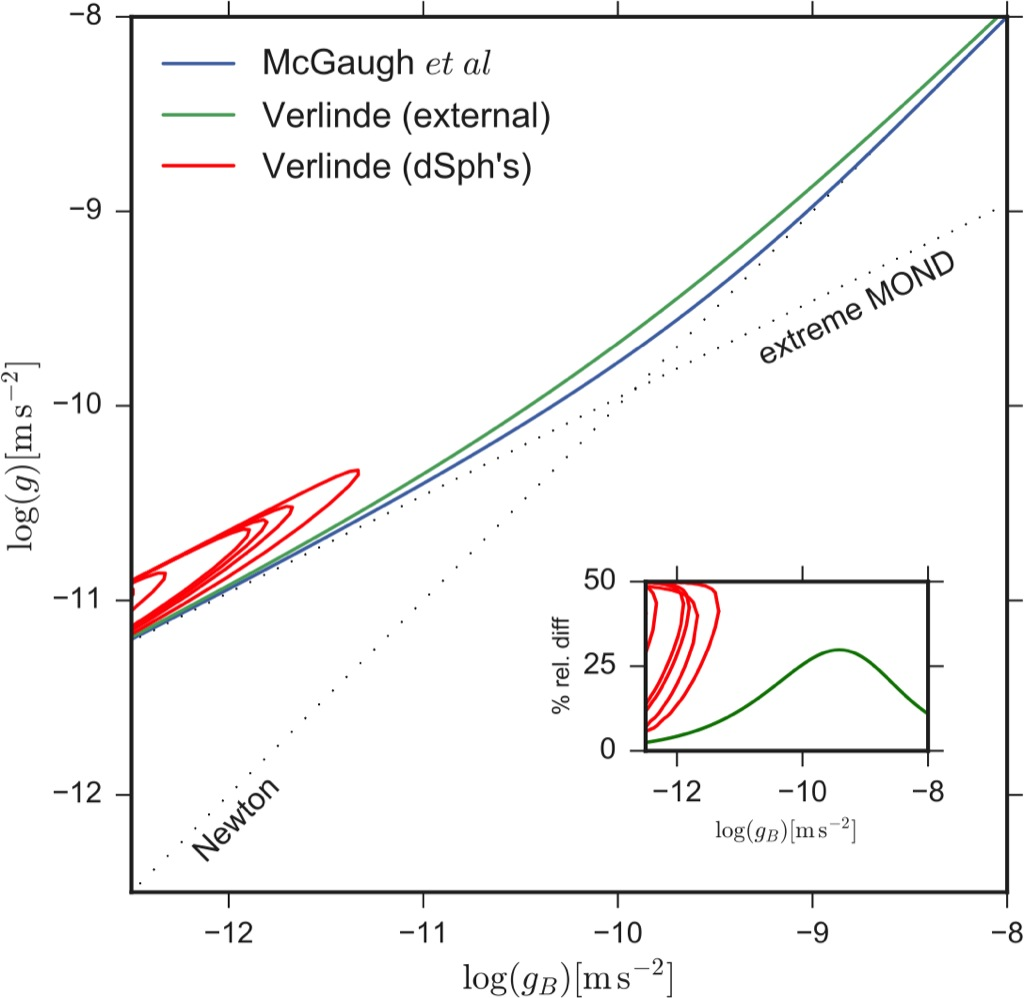 Verlinde's emergent gravity vs MOND and the case of dwarf