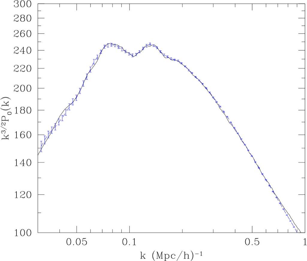 Dark matter statistics for large galaxy catalogs: power