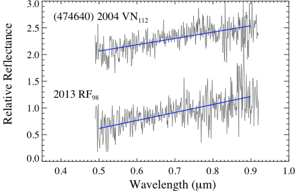 Visible spectra of (474640) 2004 VN112-2013 RF98 with