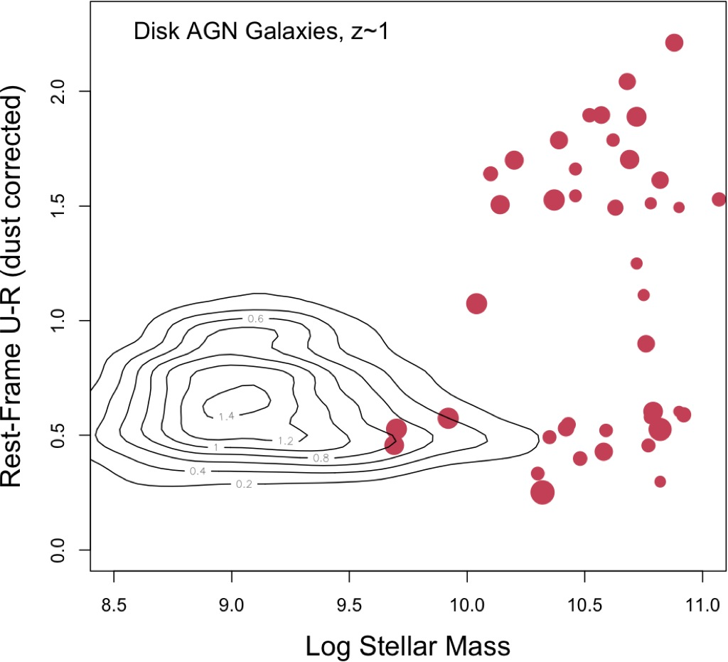 Morphology And The Color Mass Diagram As Clues To Galaxy