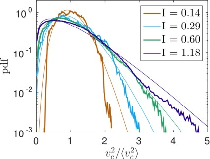 Effect of turbulence on collisions of dust particles with
