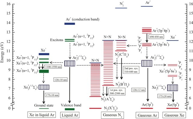 Argon Phase Diagram | Photon Emission And Atomic Collision Processes In Two Phase Argon
