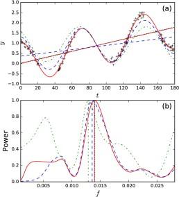 Estimating activity cycles with probabilistic methods I  Bayesian