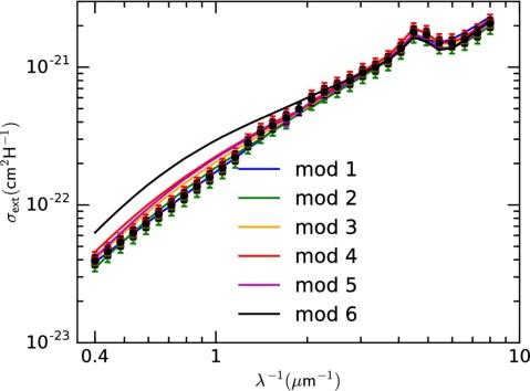 Spectropolarimetry of Galactic stars with anomalous extinction
