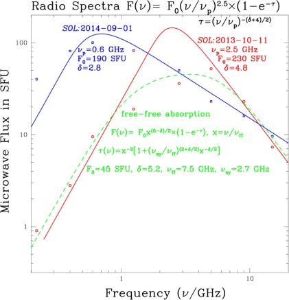 implications of loop top origin for microwave hard x ray and low