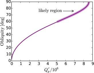 obliquity tides may drive wasp-12b's rapid orbital decay [epa]