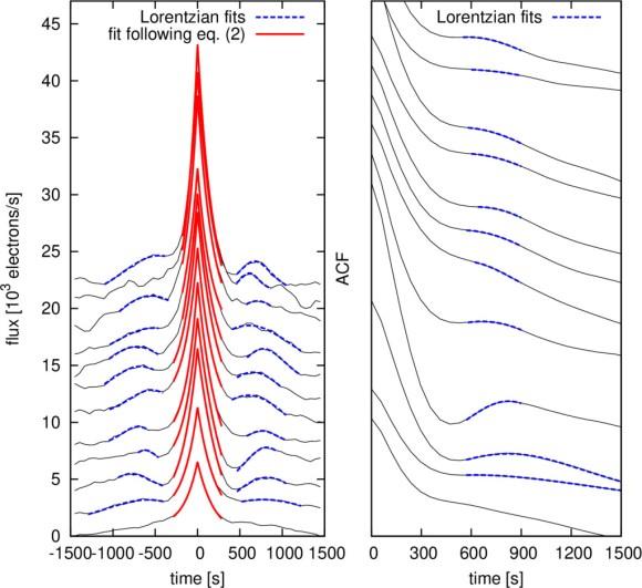 Similar shot profile morphology of fast variability in