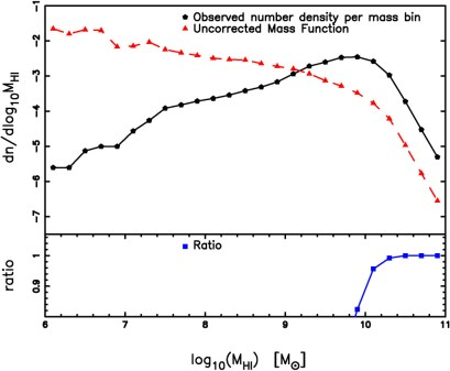 The Population of Galaxies that Contribute to The HI Mass
