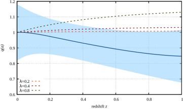 model a trans diagram model independent analysis of supernova data  dark energy  trans  model independent analysis of supernova