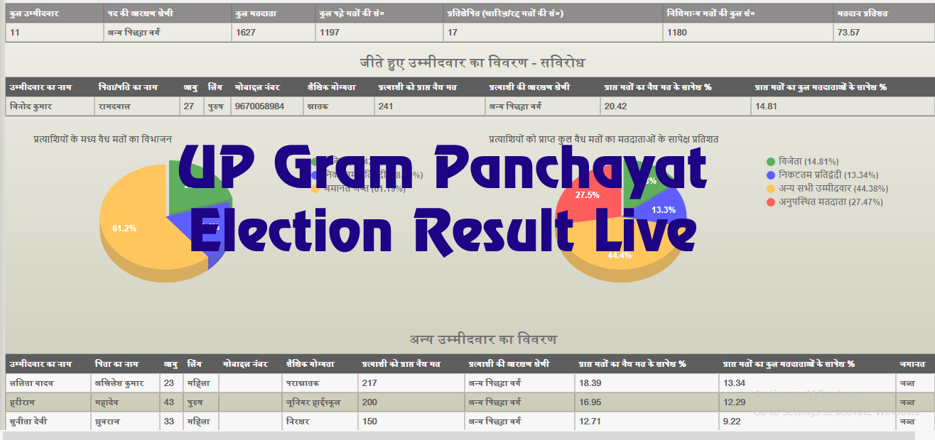 Live UP Gram Panchayat Election Result 2021 UP Gram Pradhan by Name