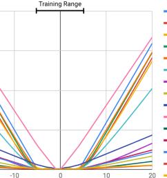 error is higher outside the training range  [ 2106 x 1380 Pixel ]