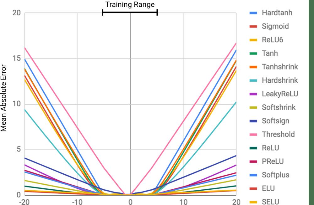 medium resolution of error is higher outside the training range