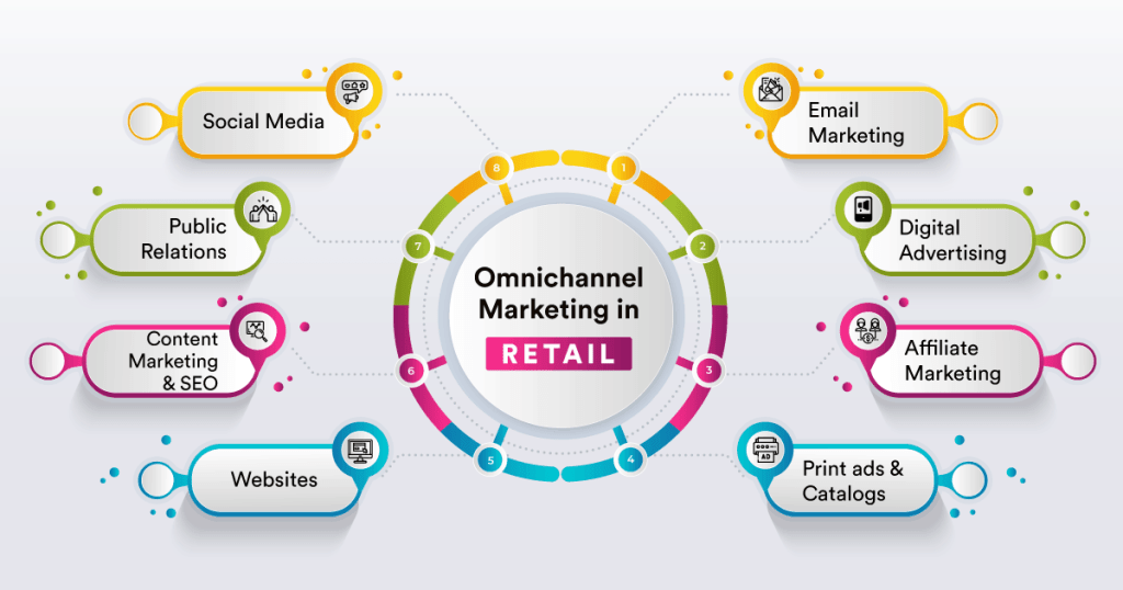 Omnichannel Marketing in Retail
