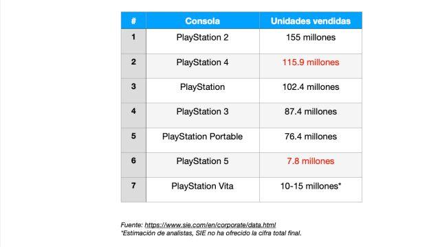 PlayStation Ventas