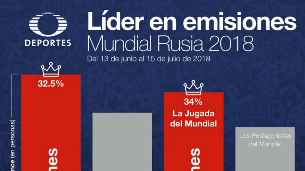 Televisa Presume Más Audiencia Que Tv Azteca En El Mundial