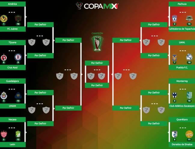Así se jugarán los octavos de final de Copa MX Apertura 2018