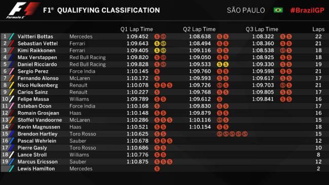 Bottas da la sorpresa, Alonso saldrá sexto y Hamilton, último