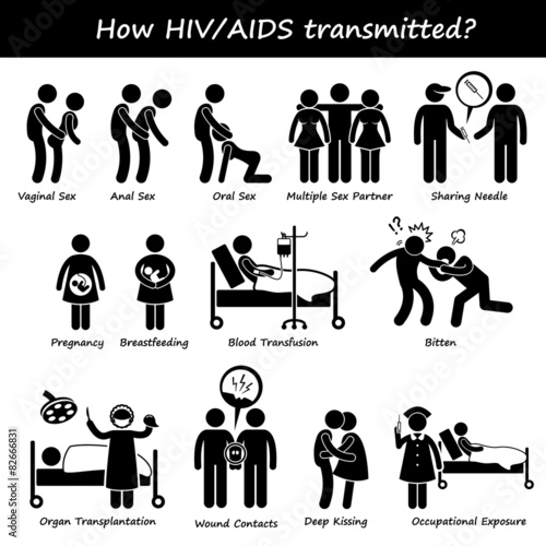 How HIV AIDS Spread Transmitted Transmission Infect