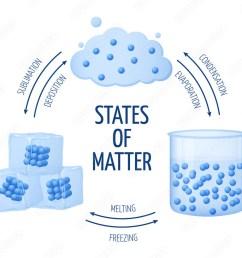 fotograf a different states of matter solid liquid gas vector diagram europosters es [ 1000 x 818 Pixel ]