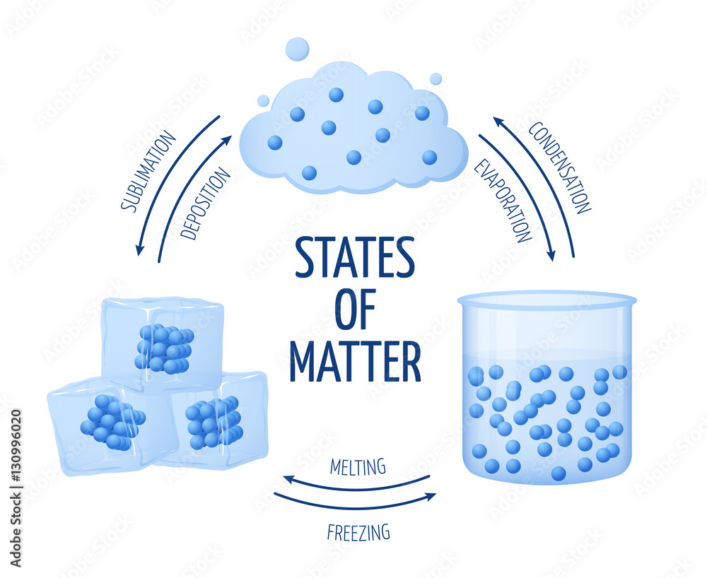 hight resolution of fotograf a different states of matter solid liquid gas vector diagram europosters es