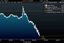 Photo of Oil Plummets After OPEC Supply Hits a Three-Year High