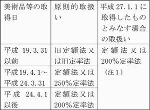 美術品等表1(2015_8月号)