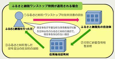 ふるさと納税のすすめ_図2