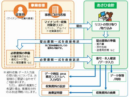 マイナンバー収集代行サービス_図