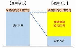 生産性向上設備投資促進税制