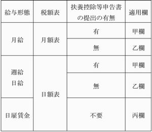 源泉徴収の注意点_表