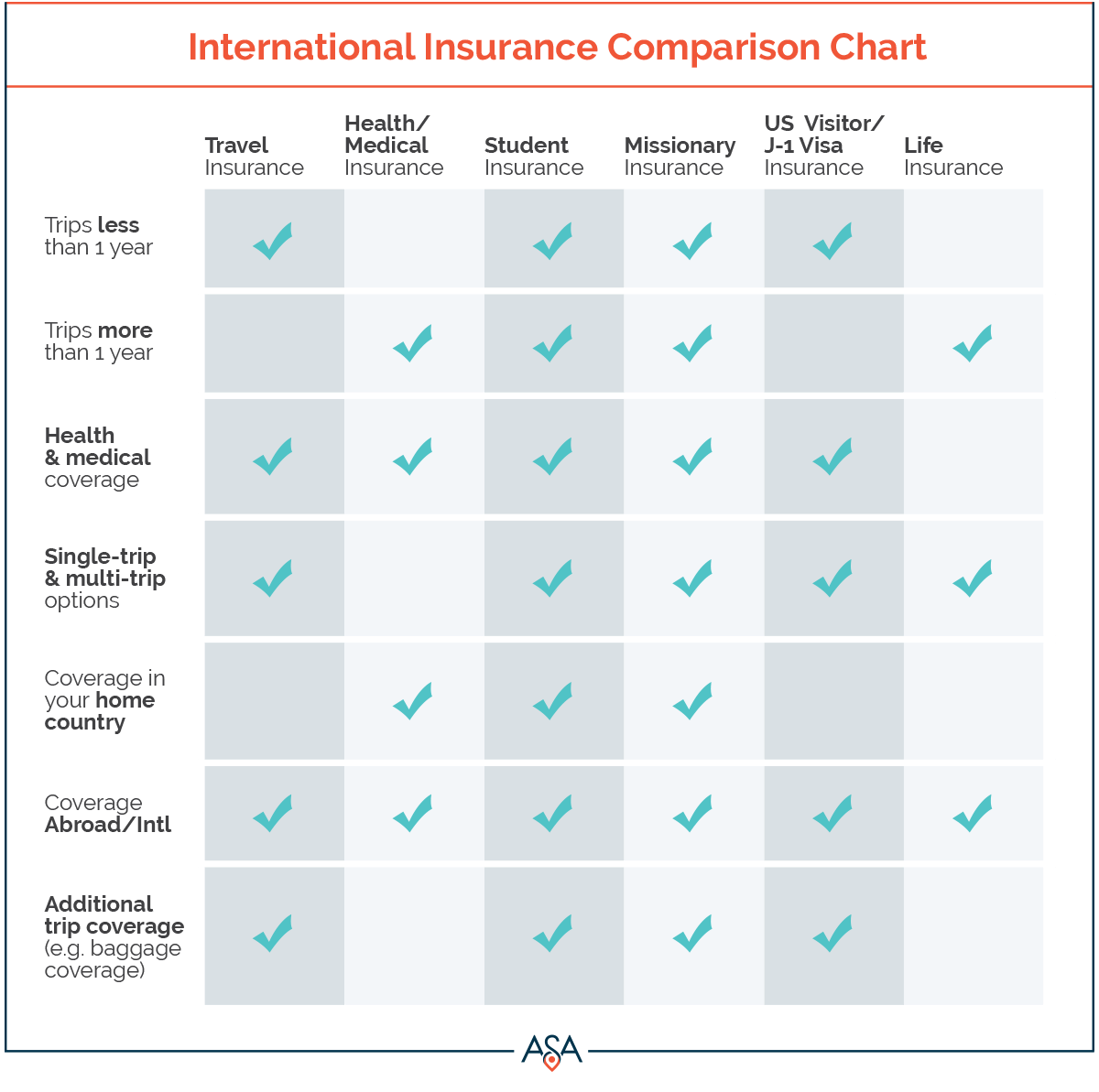 International insurance comparison chart jan also asa rh asaincor