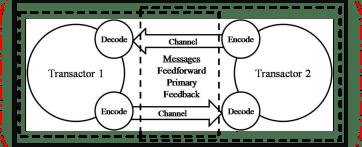 Transactional model.png