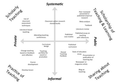 Figure of Dimensions of Activities Related to Teaching (DART)