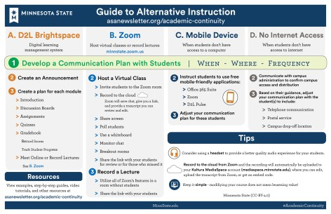 Guide to Alternative Instruction Infographic includes four sections for delivering instruction including A.  D2L Brightspace, B. Zoom, C. Mobile Device.  and D. No Internet Access.  Each suggestions starts with #1 Developing a communication plan with students that describes: when, where, and the frequency of communication.  Under Section A (Brightpace) is a digital learning management system that also includes 2. Creating an announcement, Creating a plan for each module (introductions, discussion boards, assignments, quizzes, gradebook, and meeting online).  Section B uses Zoom to host virtual classes or record lectures and includes #2 Hosting a virtual class (inviting student to the Zoom meeting, recording to the cloud, sharing screen, polling, using a whiteboard, monitoring chat, and using a breakout room).  Section C includes Mobile Devices when students don't have access to a computer.  This includes #2 instructing student to use free mobile-friendly applications like the office 365 suite, zoom, and D2L Pulse.  Section D includes ideas for no internet access and includes #2 Communicating with campuse administore to confirm campus access and distribution.  #3 Based on their guidance adjust your communication plan with the student(s) to include telephone communication, postal service or campus drop-off location.