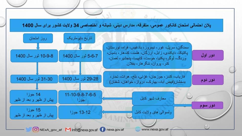 Kankor Exam first-round schedule ( 25 provinces ) 2021